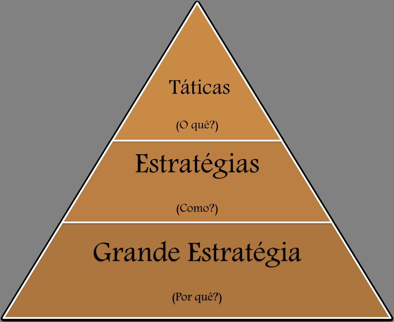 Diferença entre Estratégia e Tática - Estrategistas